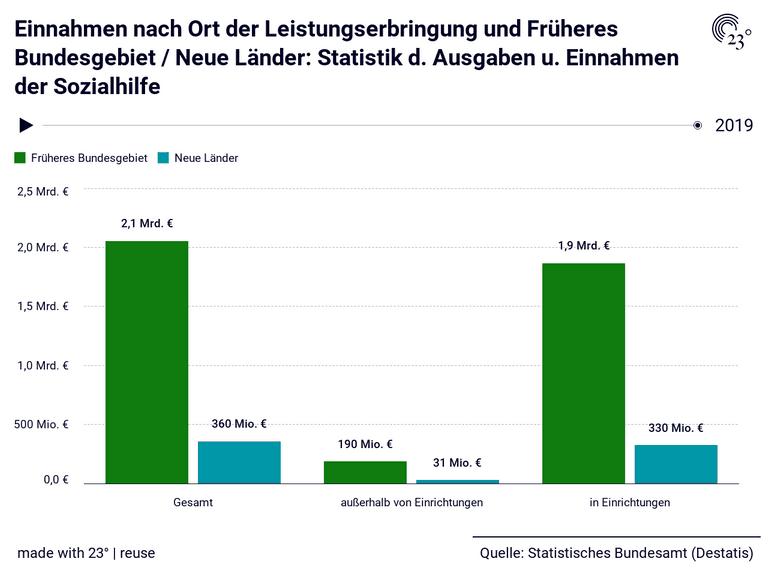 Einnahmen nach Ort der Leistungserbringung und Früheres Bundesgebiet / Neue Länder: Statistik d. Ausgaben u. Einnahmen der Sozialhilfe