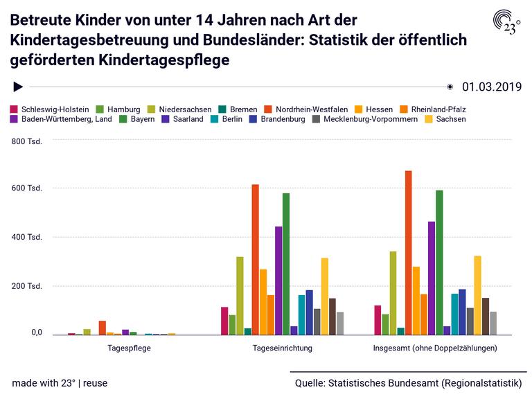 Betreute Kinder von unter 14 Jahren nach Art der Kindertagesbetreuung und Bundesländer: Statistik der öffentlich geförderten Kindertagespflege