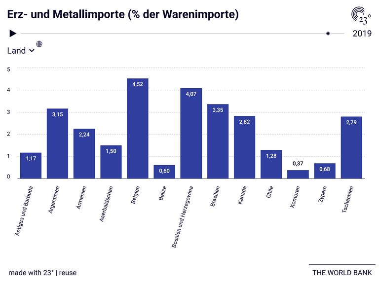 Erz- und Metallimporte (% der Warenimporte)