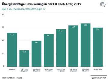 Übergewichtige Bevölkerung in der EU nach Alter, 2019