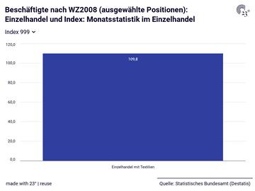 Beschäftigte nach WZ2008 (ausgewählte Positionen): Einzelhandel und Index: Monatsstatistik im Einzelhandel
