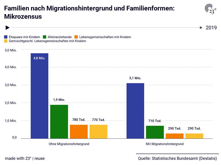 Familien nach Migrationshintergrund und Familienformen: Mikrozensus