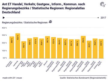 Ant ET Handel, Verkehr, Gastgew., Inform., Kommun. nach Regierungsbezirke / Statistische Regionen: Regionalatlas Deutschland