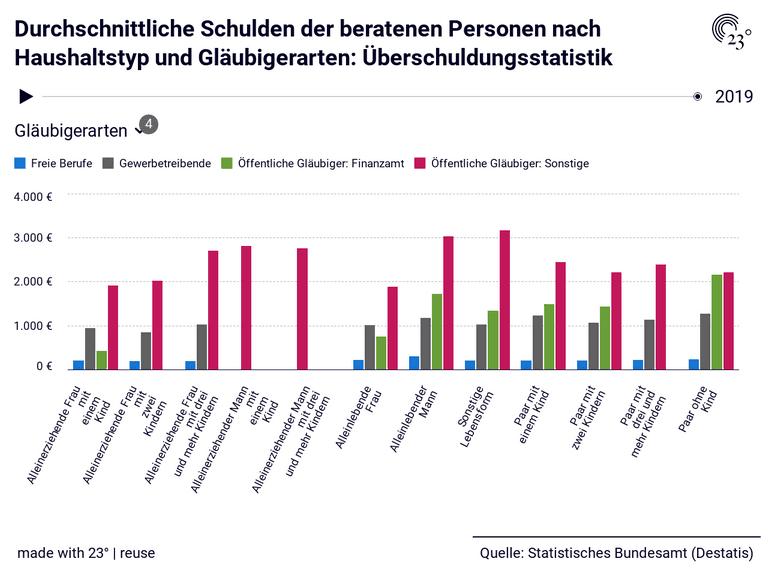 Durchschnittliche Schulden der beratenen Personen nach Haushaltstyp und Gläubigerarten: Überschuldungsstatistik