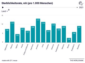 Sterblichkeitsrate, roh (pro 1.000 Menschen)