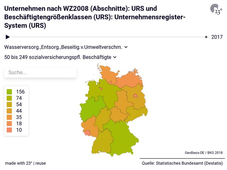 Unternehmen nach WZ2008 (Abschnitte): URS und Beschäftigtengrößenklassen (URS): Unternehmensregister-System (URS)