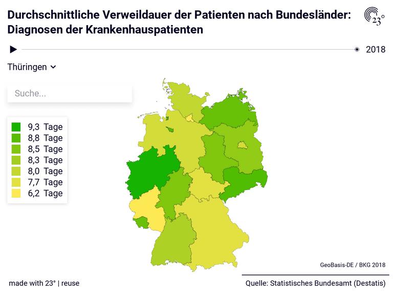 Durchschnittliche Verweildauer der Patienten nach Bundesländer: Diagnosen der Krankenhauspatienten