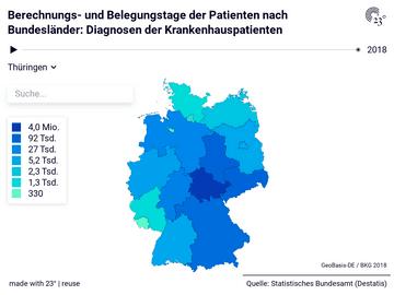 Berechnungs- und Belegungstage der Patienten nach Bundesländer: Diagnosen der Krankenhauspatienten