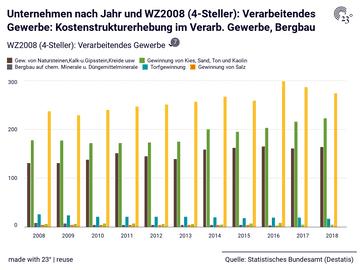 Unternehmen nach Jahr und WZ2008 (4-Steller): Verarbeitendes Gewerbe: Kostenstrukturerhebung im Verarb. Gewerbe, Bergbau