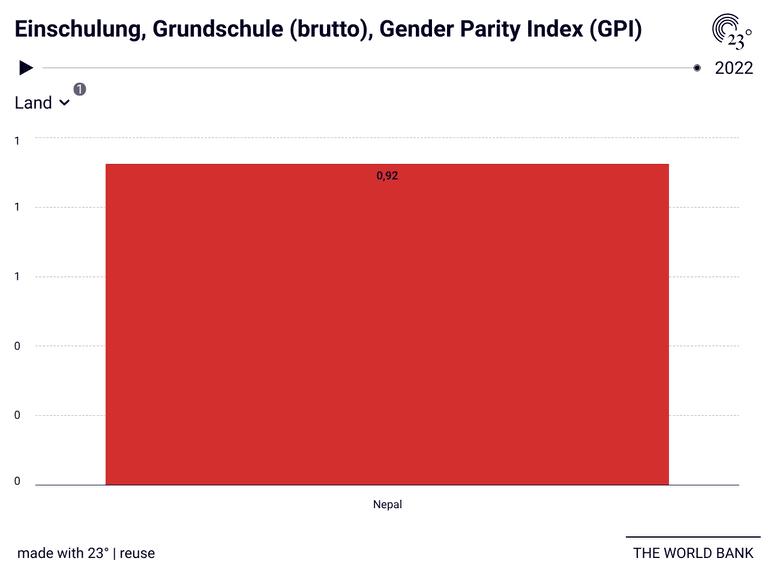 Einschulung, Grundschule (brutto), Gender Parity Index (GPI)