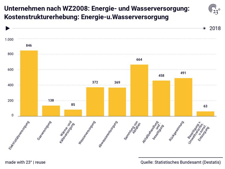 Unternehmen nach WZ2008: Energie- und Wasserversorgung: Kostenstrukturerhebung: Energie-u.Wasserversorgung