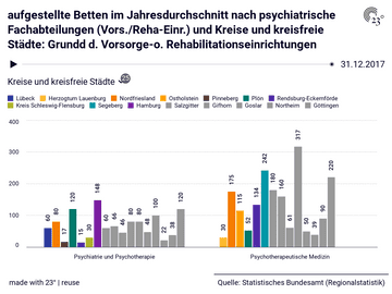 aufgestellte Betten im Jahresdurchschnitt nach psychiatrische Fachabteilungen (Vors./Reha-Einr.) und Kreise und kreisfreie Städte: Grundd d. Vorsorge-o. Rehabilitationseinrichtungen