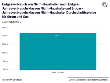 Erdgasverbrauch von Nicht-Haushalten nach Erdgas-Jahresverbrauchsklassen Nicht-Haushalte und Erdgas-Jahresverbrauchsklassen Nicht-Haushalte: Durchschnittspreise für Strom und Gas
