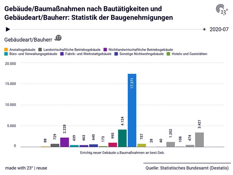 Gebäude/Baumaßnahmen nach Bautätigkeiten und Gebäudeart/Bauherr: Statistik der Baugenehmigungen