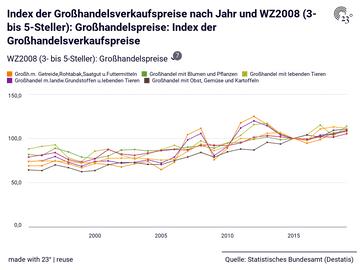 Index der Großhandelsverkaufspreise: WZ2008 (3- bis 5-Steller): Großhandelspreise, Jahr, Index der Großhandelsverkaufspreise
