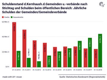 Schuldenstand d.Kernhaush.d.Gemeinden u.-verbände nach Stichtag und Schulden beim öffentlichen Bereich: Jährliche Schulden der Gemeinden/Gemeindeverbände