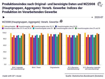 Produktionsindex nach Original- und bereinigte Daten und WZ2008 (Hauptgruppen, Aggregate): Verarb. Gewerbe: Indizes der Produktion im Verarbeitenden Gewerbe