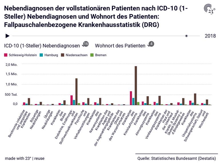 Nebendiagnosen der vollstationären Patienten nach ICD-10 (1-Steller) Nebendiagnosen und Wohnort des Patienten: Fallpauschalenbezogene Krankenhausstatistik (DRG)