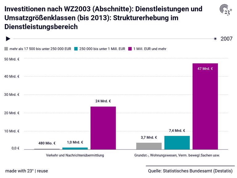 Investitionen nach WZ2003 (Abschnitte): Dienstleistungen und Umsatzgrößenklassen (bis 2013): Strukturerhebung im Dienstleistungsbereich