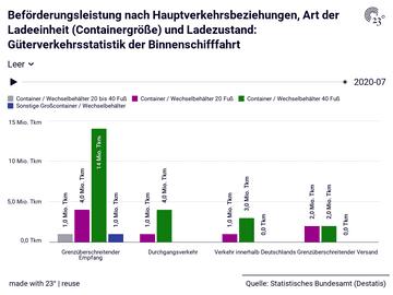 Beförderungsleistung nach Hauptverkehrsbeziehungen, Art der Ladeeinheit (Containergröße) und Ladezustand: Güterverkehrsstatistik der Binnenschifffahrt