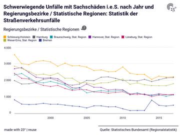 Schwerwiegende Unfälle mit Sachschäden i.e.S. nach Jahr und Regierungsbezirke / Statistische Regionen: Statistik der Straßenverkehrsunfälle