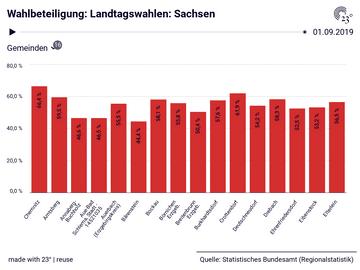 Wahlbeteiligung: Landtagswahlen: Sachsen
