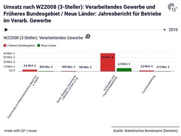 Umsatz nach WZ2008 (3-Steller): Verarbeitendes Gewerbe und Früheres Bundesgebiet / Neue Länder: Jahresbericht für Betriebe im Verarb. Gewerbe