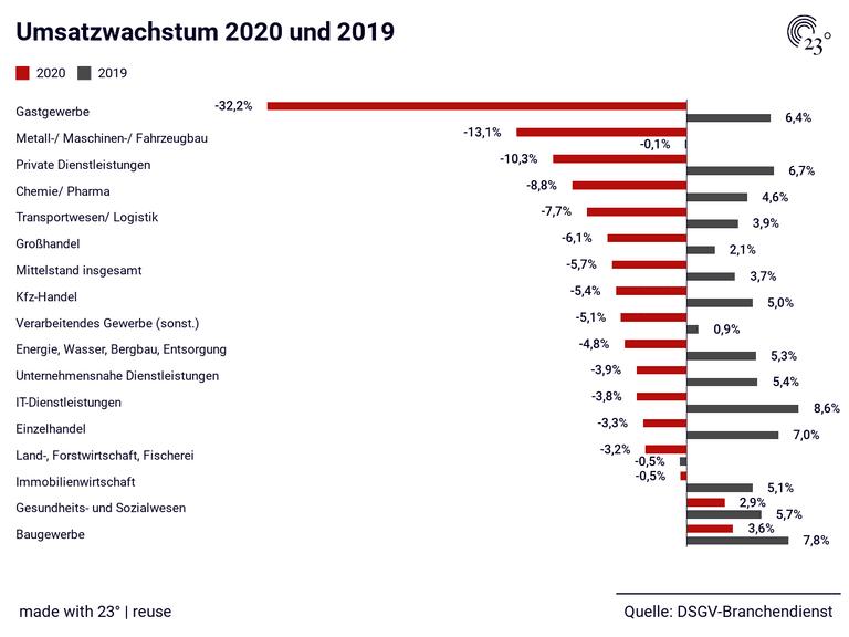 Umsatzwachstum 2020 und 2019