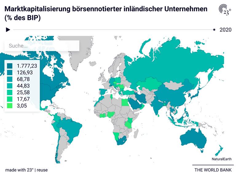 Marktkapitalisierung börsennotierter inländischer Unternehmen (% des BIP)