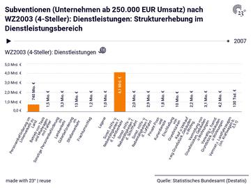 Subventionen (Unternehmen ab 250.000 EUR Umsatz) nach WZ2003 (4-Steller): Dienstleistungen: Strukturerhebung im Dienstleistungsbereich
