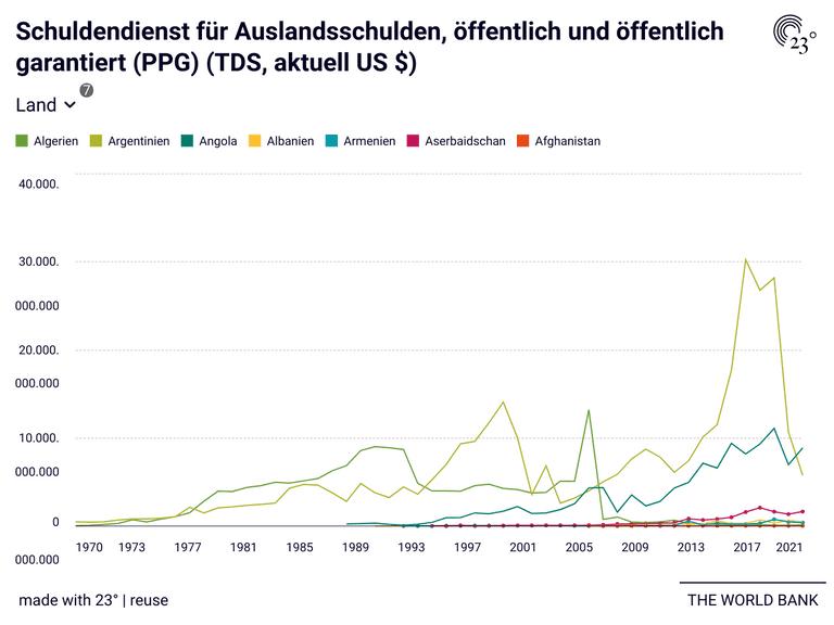 Schuldendienst für Auslandsschulden, öffentlich und öffentlich garantiert (PPG) (TDS, aktuell US $)