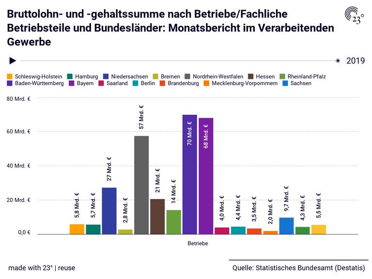 Bruttolohn- und -gehaltssumme nach Betriebe/Fachliche Betriebsteile und Bundesländer: Monatsbericht im Verarbeitenden Gewerbe