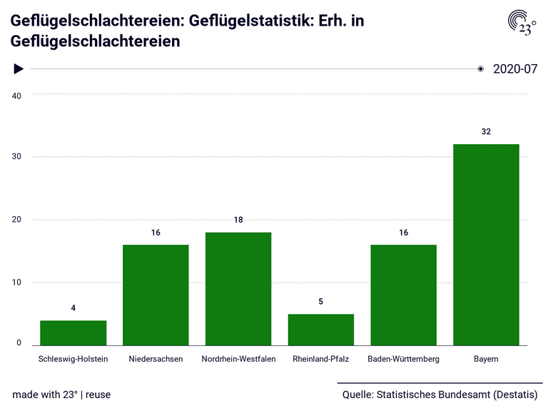 Geflügelschlachtereien: Geflügelstatistik: Erh. in Geflügelschlachtereien