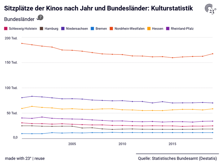 Sitzplätze der Kinos nach Jahr und Bundesländer: Kulturstatistik