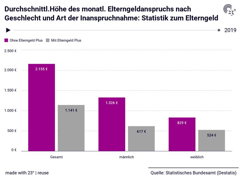 Durchschnittl.Höhe des monatl. Elterngeldanspruchs nach Geschlecht und Art der Inanspruchnahme: Statistik zum Elterngeld