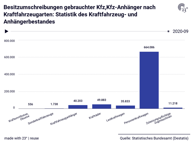 Besitzumschreibungen gebrauchter Kfz,Kfz-Anhänger nach Kraftfahrzeugarten: Statistik des Kraftfahrzeug- und Anhängerbestandes