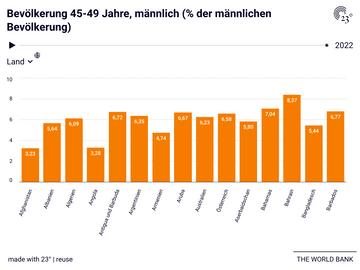 Bevölkerung 45-49 Jahre, männlich (% der männlichen Bevölkerung)