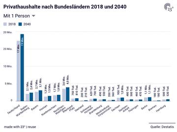 Privathaushalte nach Bundesländern 2018 und 2040