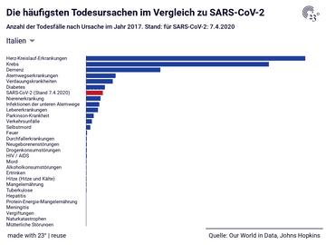 Die häufigsten Todesursachen im Vergleich zu SARS-CoV-2