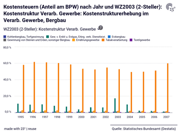 Kostensteuern (Anteil am BPW) nach Jahr und WZ2003 (2-Steller): Kostenstruktur Verarb. Gewerbe: Kostenstrukturerhebung im Verarb. Gewerbe, Bergbau
