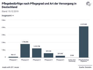 Pflegebedürftige nach Pflegegrad und Art der Versorgung in Deutschland