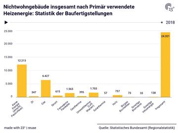 Nichtwohngebäude insgesamt nach Primär verwendete Heizenergie: Statistik der Baufertigstellungen