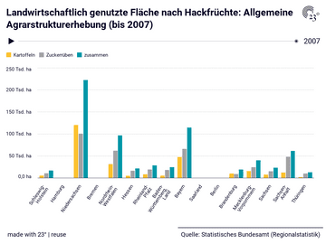 Landwirtschaftlich genutzte Fläche nach Hackfrüchte: Allgemeine Agrarstrukturerhebung (bis 2007)