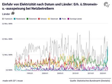 Einfuhr von Elektrizität nach Datum und Länder: Erh. ü.Stromein- u.-ausspeisung bei Netzbetreibern
