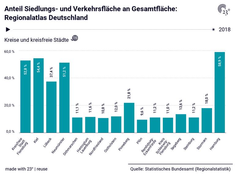 Anteil Siedlungs- und Verkehrsfläche an Gesamtfläche: Regionalatlas Deutschland