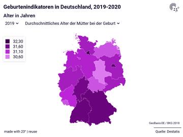 Geburtenindikatoren in Deutschland, 2019-2020