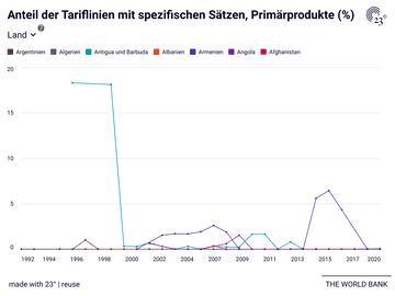 Anteil der Tariflinien mit spezifischen Sätzen, Primärprodukte (%)