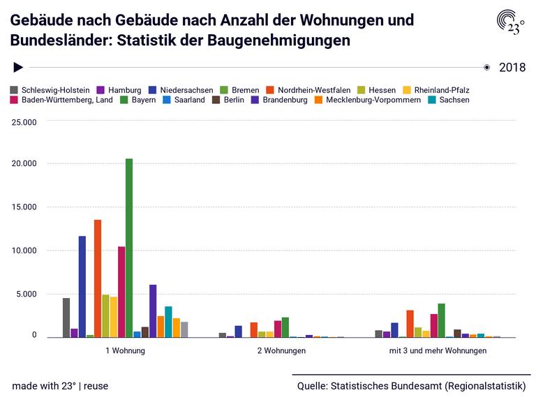 Gebäude nach Gebäude nach Anzahl der Wohnungen und Bundesländer: Statistik der Baugenehmigungen