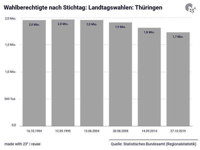 Wahlberechtigte nach Stichtag: Landtagswahlen: Thüringen