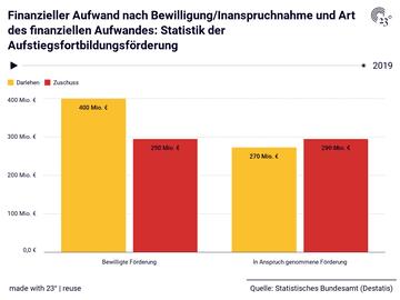 Finanzieller Aufwand nach Bewilligung/Inanspruchnahme und Art des finanziellen Aufwandes: Statistik der Aufstiegsfortbildungsförderung